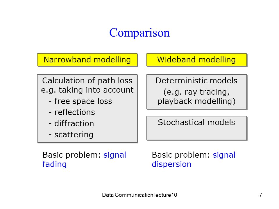 Comparison Narrowband modelling Wideband modelling
