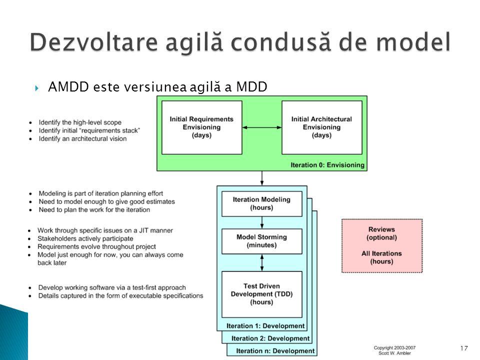 Dezvoltare agilă condusă de model