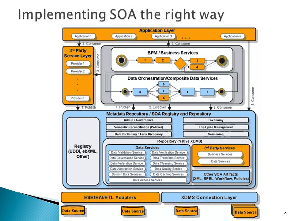Implementing SOA the right way