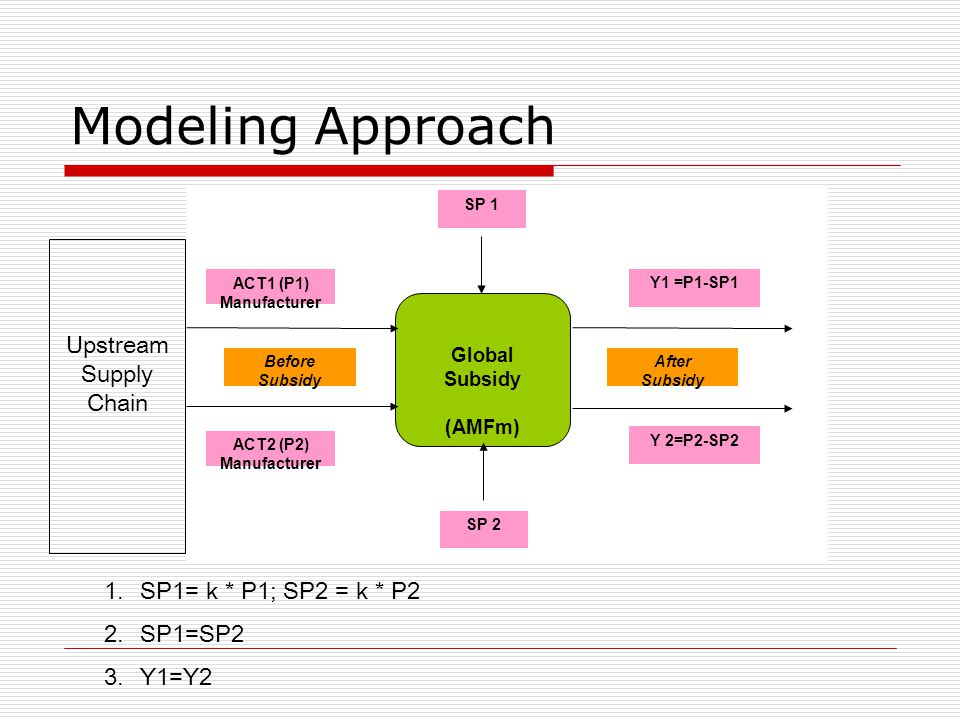 Modeling Approach UpstreamSupply Chain SP1= k * P1; SP2 = k * P2