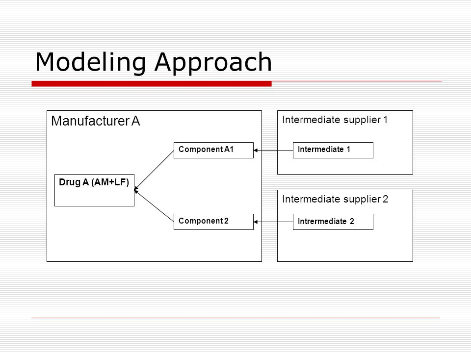 Modeling Approach Manufacturer A Intermediate supplier 1