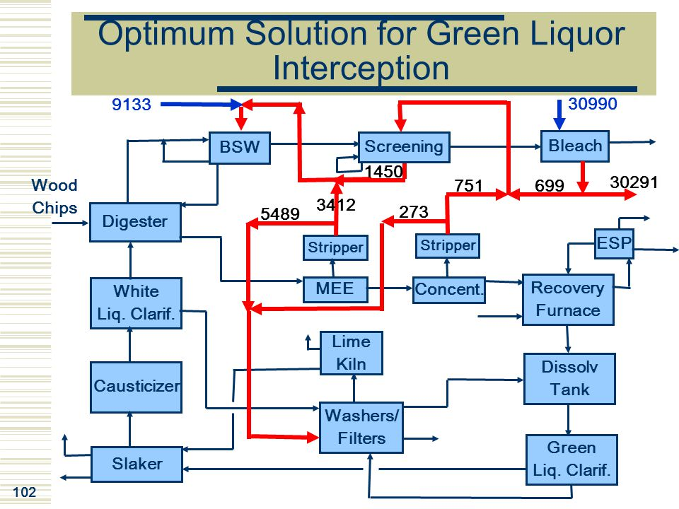 Optimum Solution for Green Liquor Interception