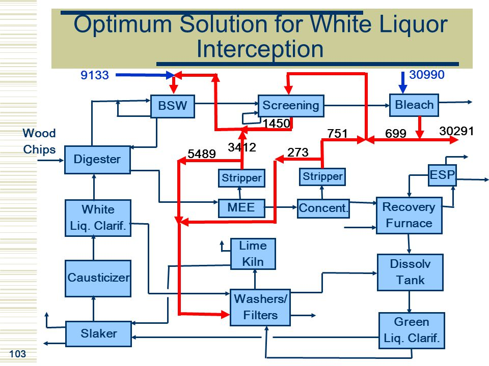 Optimum Solution for White Liquor Interception