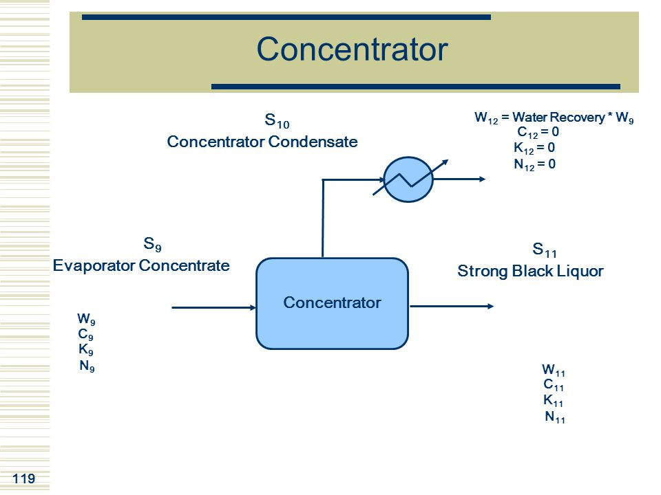 Concentrator Condensate Evaporator Concentrate