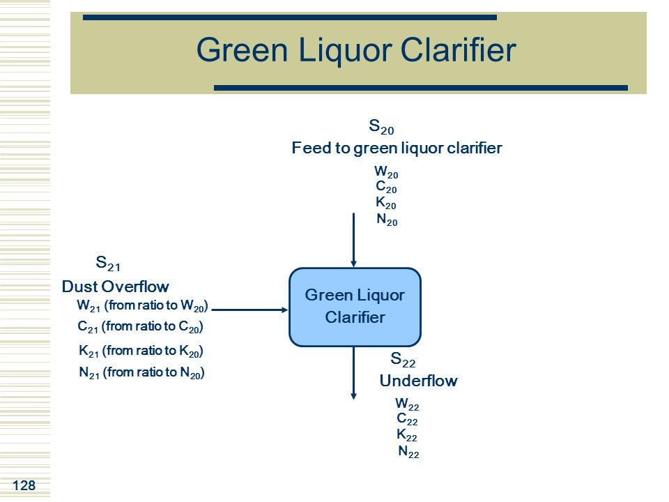 Green Liquor Clarifier