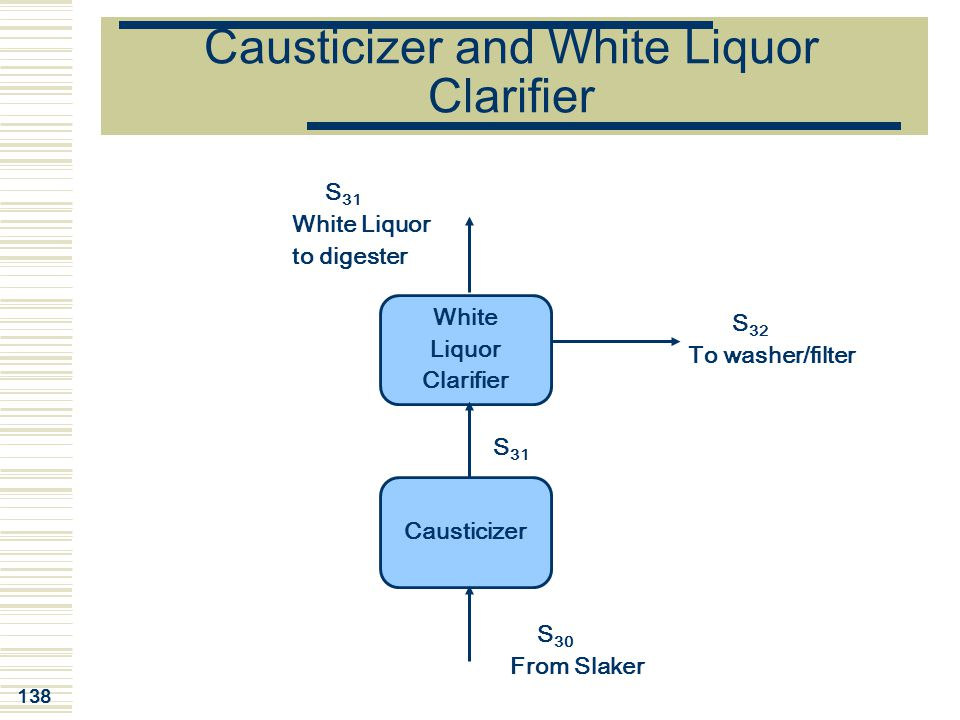 Causticizer and White Liquor Clarifier