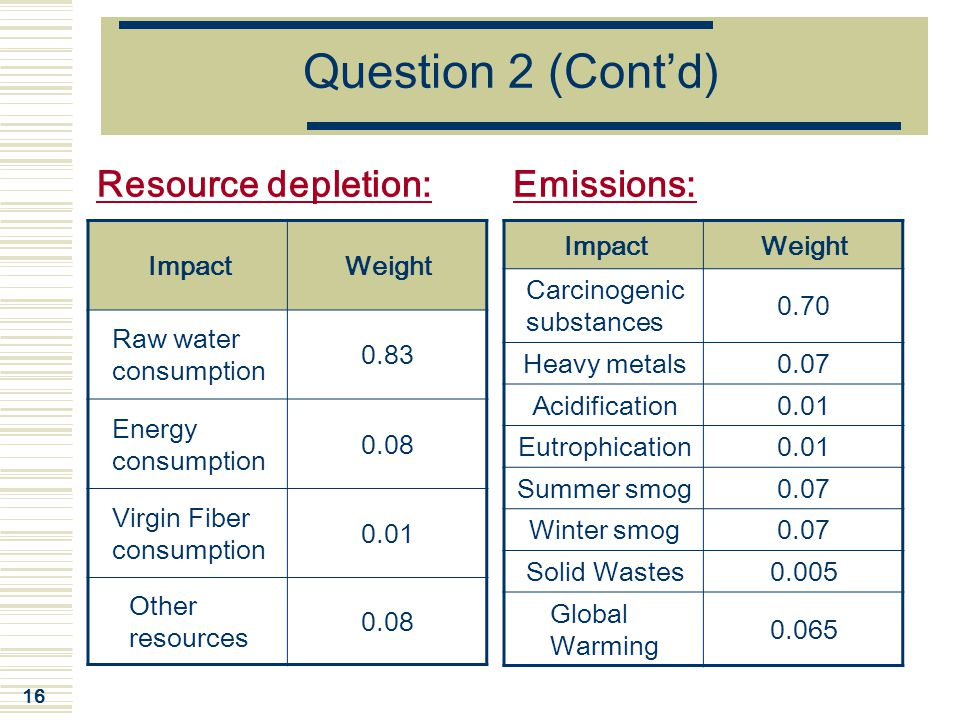 Question 2 (Cont'd) Resource depletion: Emissions: Impact Weight