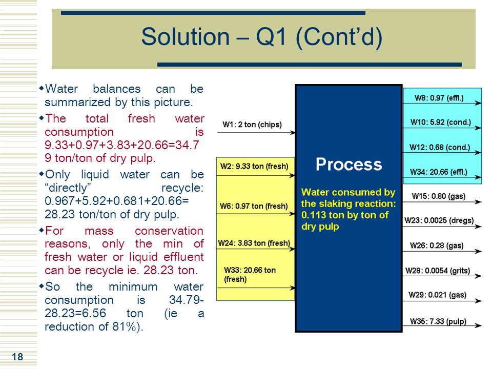 Solution – Q1 (Cont'd) Water balances can be summarized by this picture.