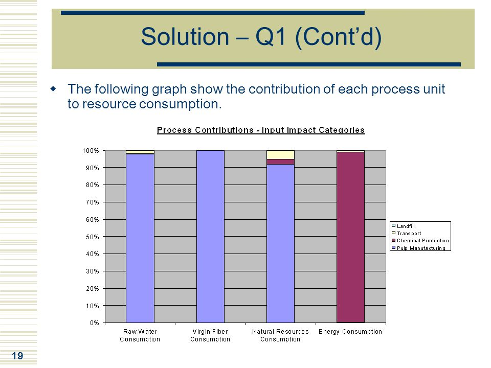 Solution – Q1 (Cont'd) The following graph show the contribution of each process unit to resource consumption.