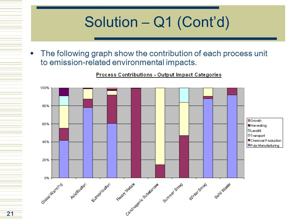 Solution – Q1 (Cont'd) The following graph show the contribution of each process unit to emission-related environmental impacts.