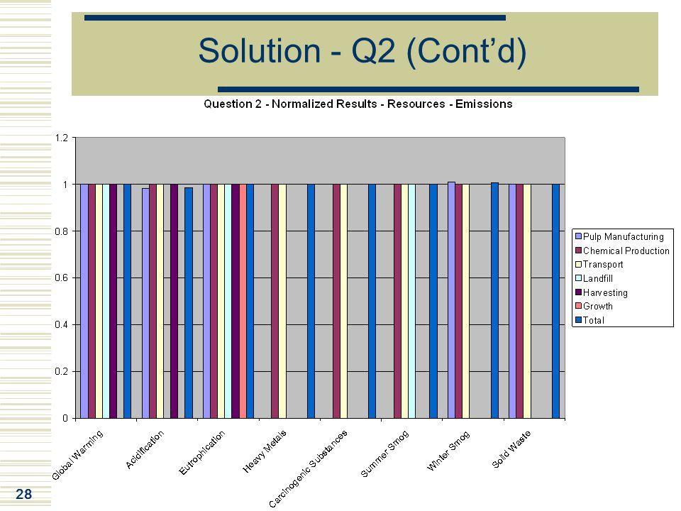 Solution - Q2 (Cont'd)