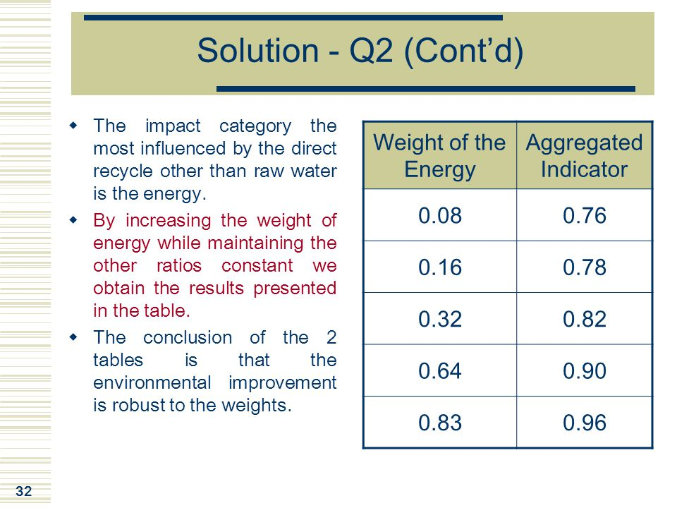 Solution - Q2 (Cont'd) Weight of the Energy Aggregated Indicator 0.08
