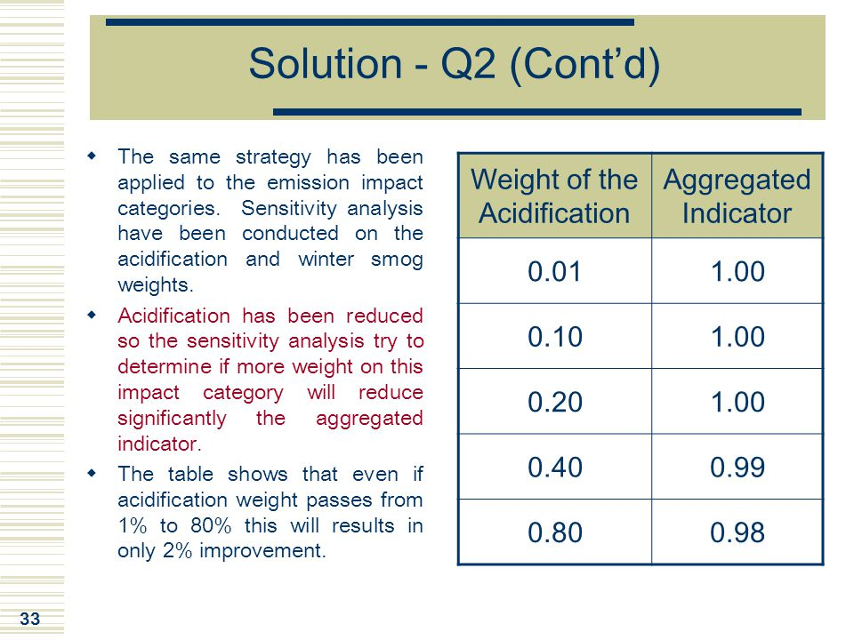 Weight of the Acidification