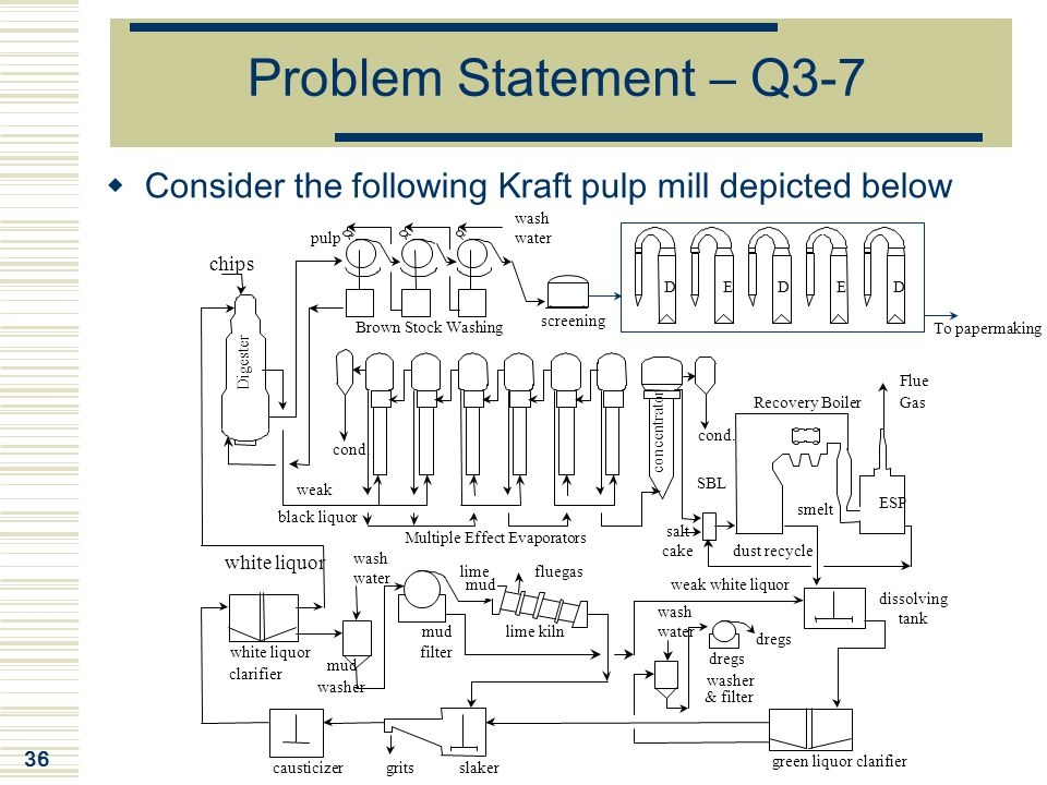 Problem Statement – Q3-7 Consider the following Kraft pulp mill depicted below. wash. pulp. water.