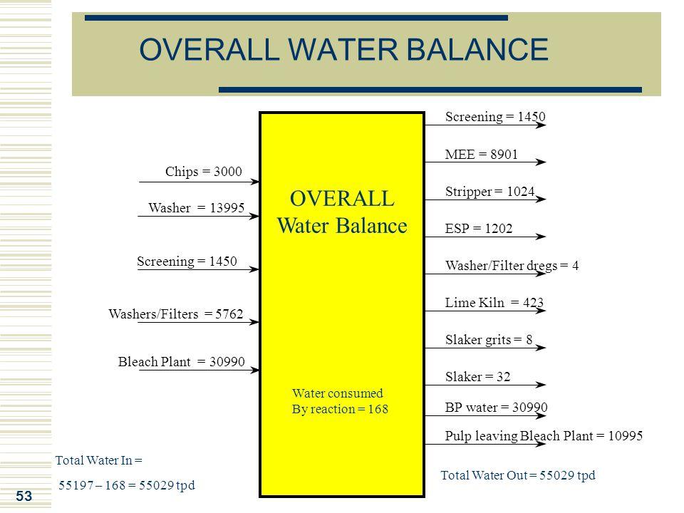 OVERALL WATER BALANCE OVERALL Water Balance Screening = 1450