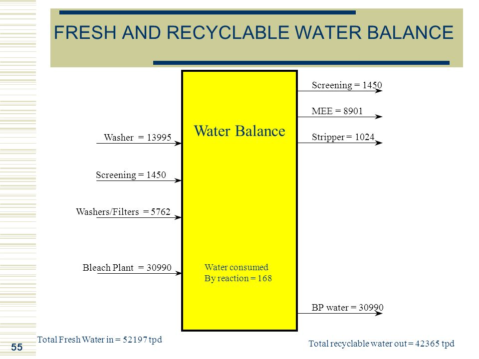 FRESH AND RECYCLABLE WATER BALANCE