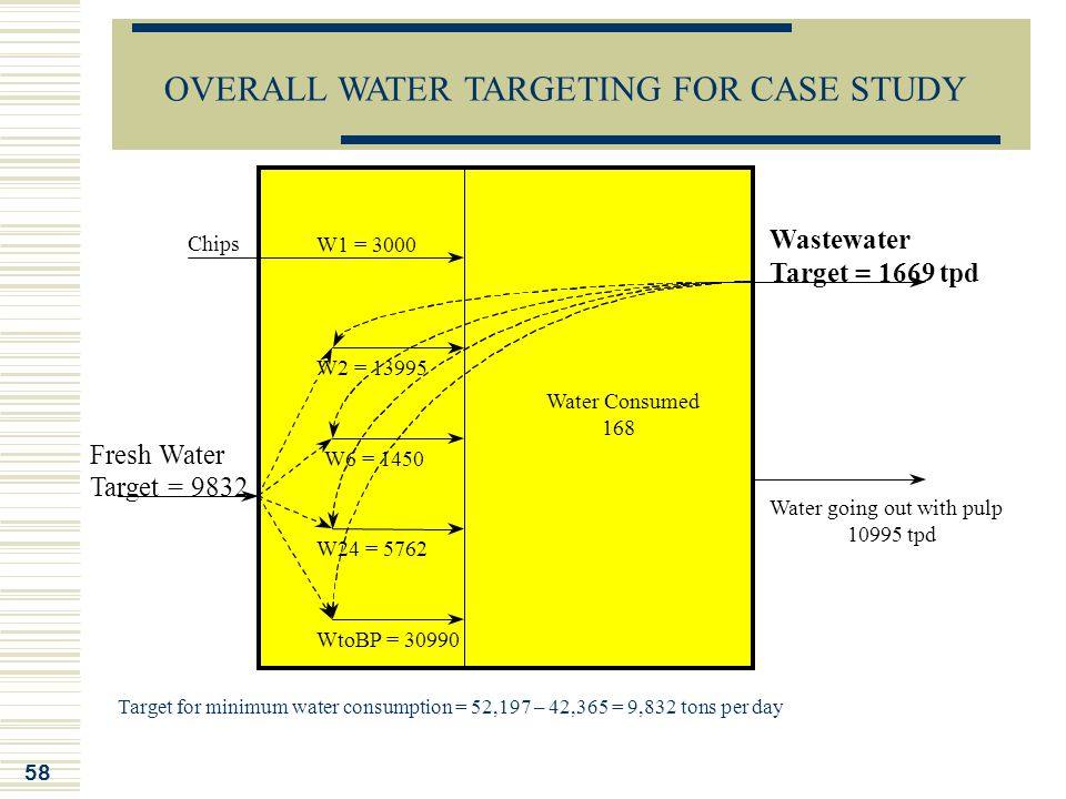 OVERALL WATER TARGETING FOR CASE STUDY