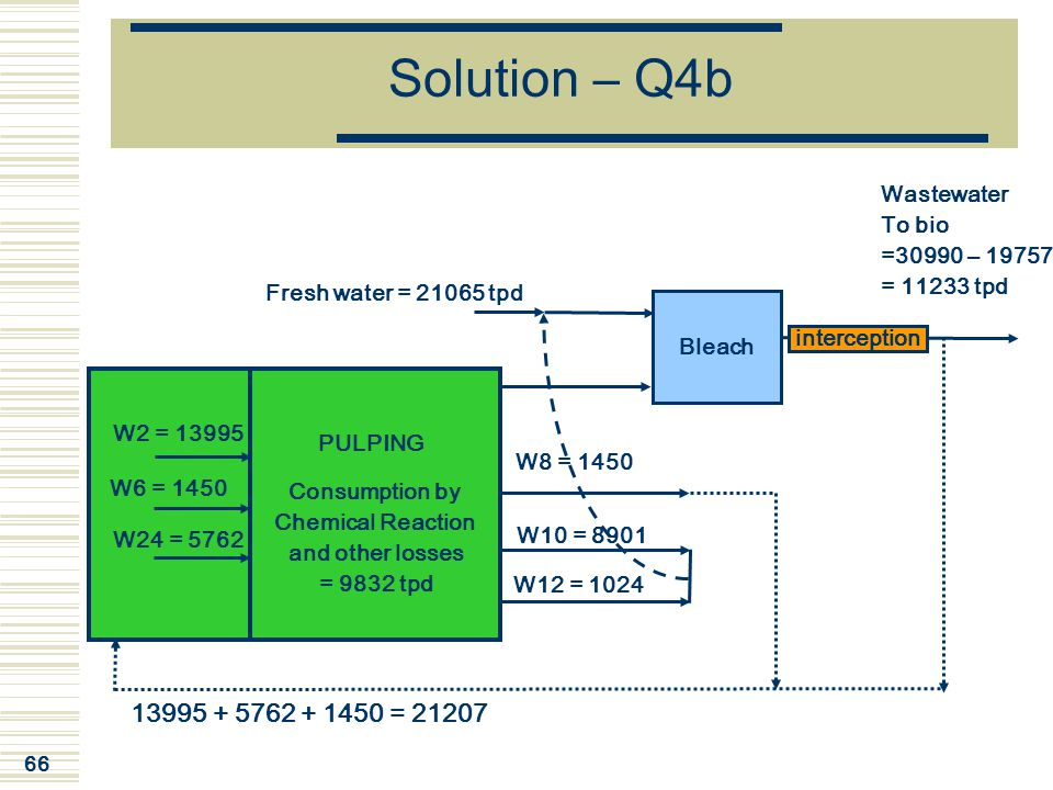 Solution – Q4b 13995 + 5762 + 1450 = 21207 Wastewater To bio