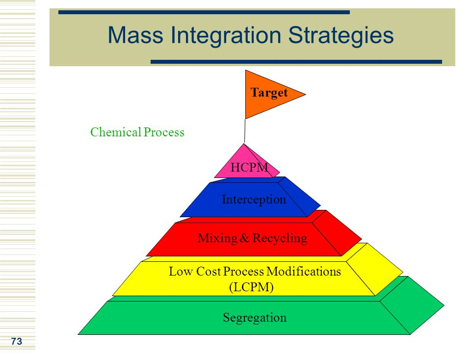 Mass Integration Strategies