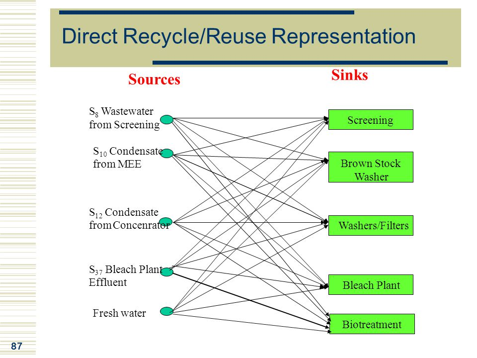 Direct Recycle/Reuse Representation