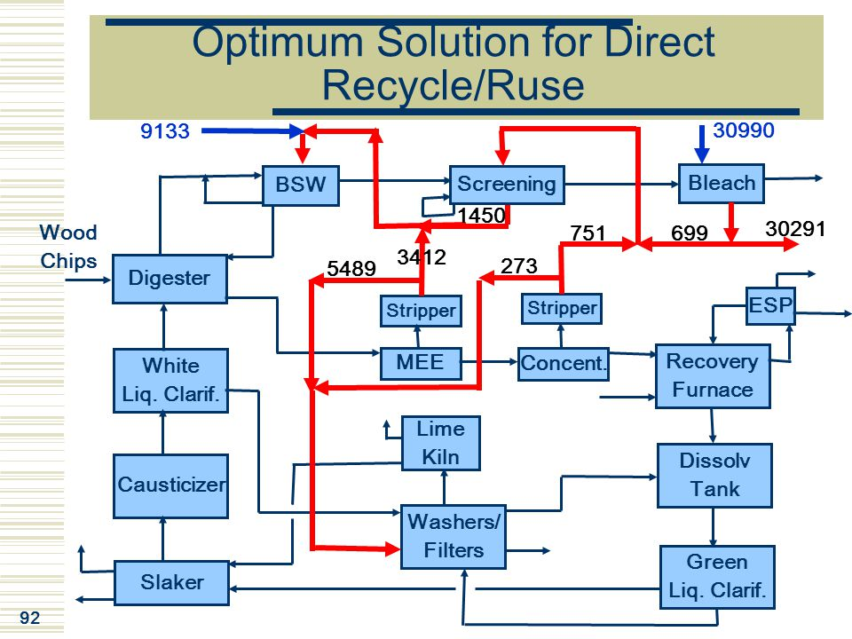 Optimum Solution for Direct Recycle/Ruse