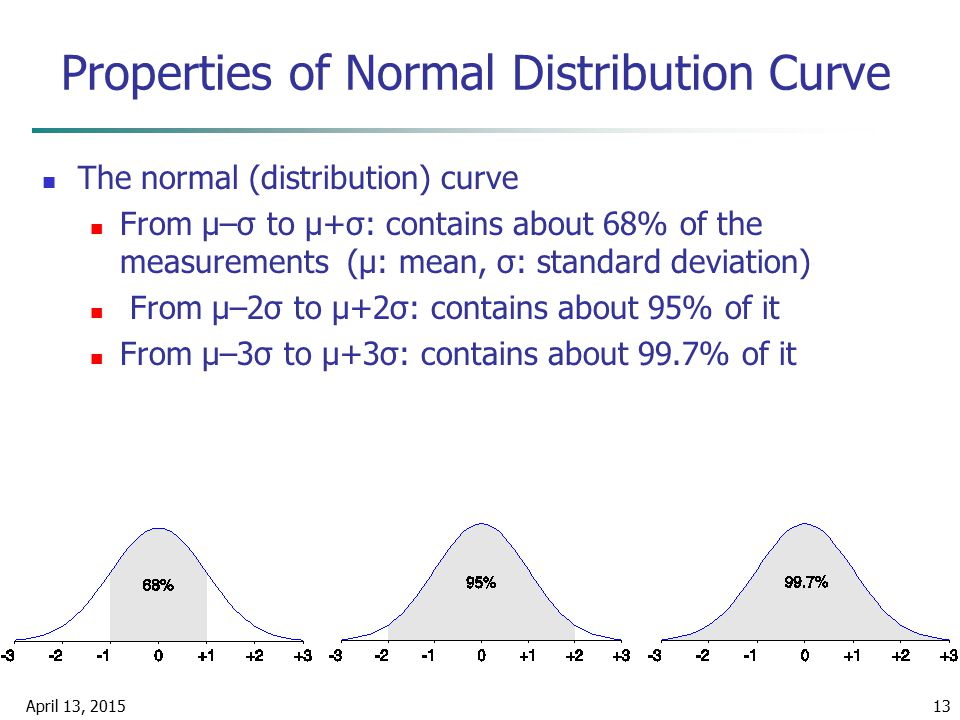 Properties of Normal Distribution Curve