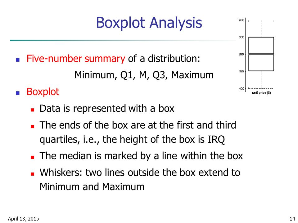 Boxplot Analysis Five-number summary of a distribution: