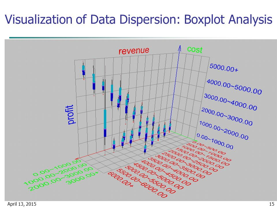 Visualization of Data Dispersion: Boxplot Analysis