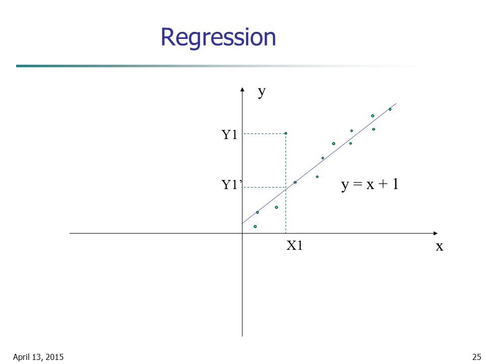 Regression y Y1 Y1' y = x + 1 X1 x April 10, 2017