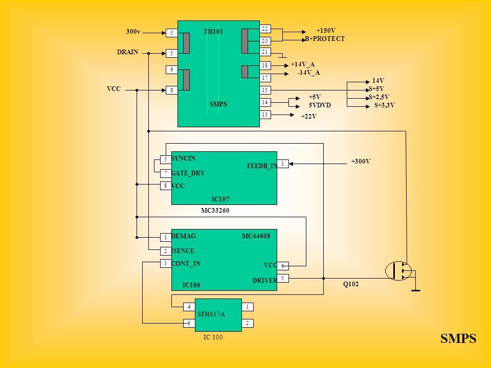 SMPS 300v TR101 +150V B+PROTECT DRAIN +14V_A -14V_A 14V VCC S+5V +5V