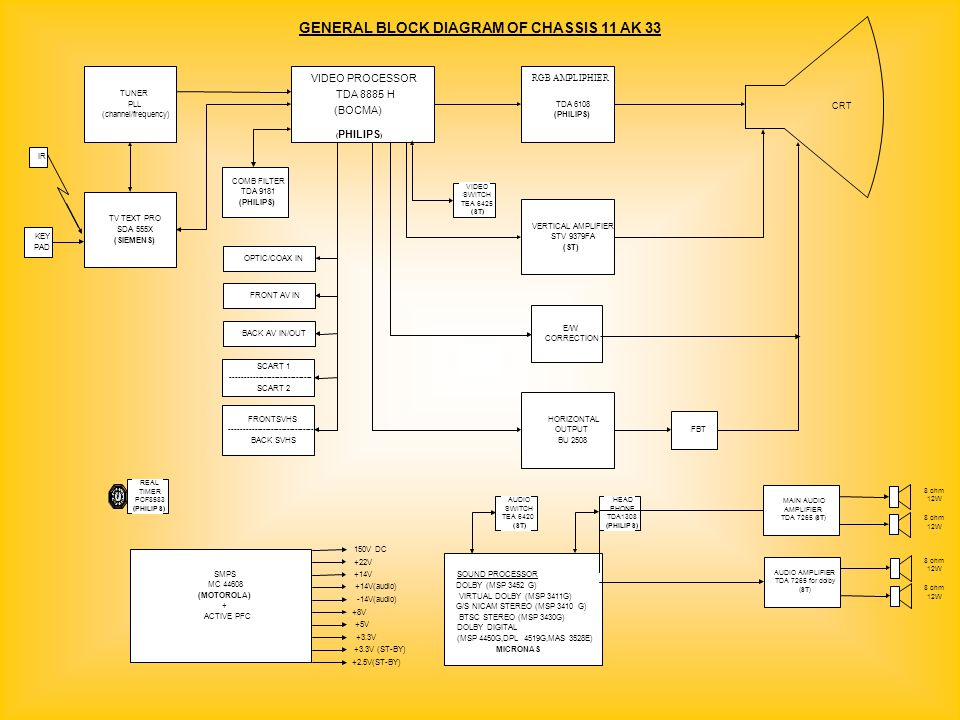 GENERAL BLOCK DIAGRAM OF CHASSIS 11 AK 33