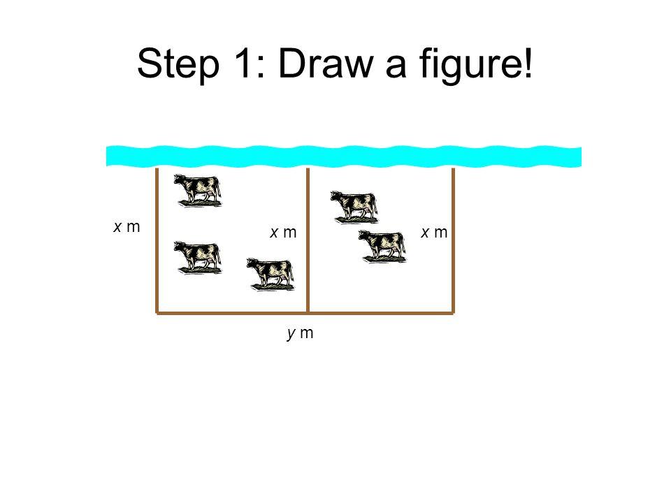 Step 1: Draw a figure! x m x m x m y m