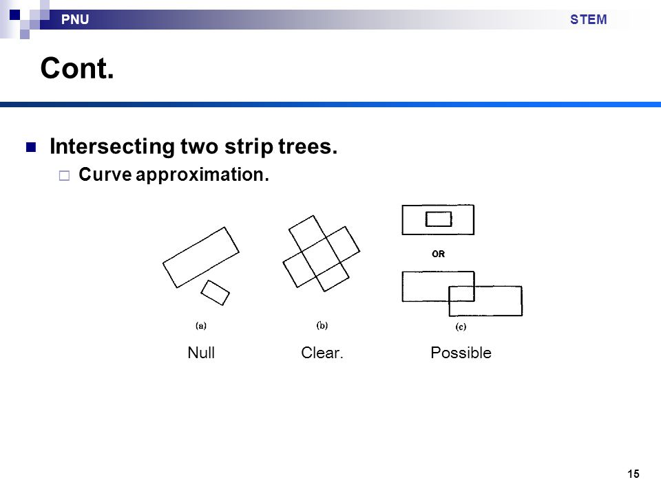 Cont. Intersecting two strip trees. Curve approximation. Null Clear.