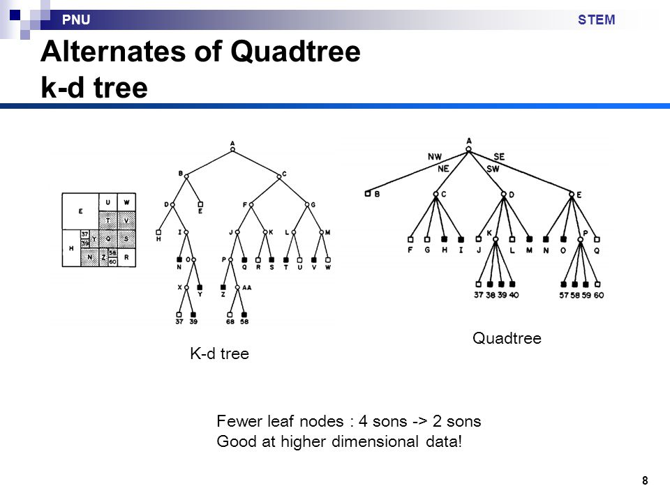 Alternates of Quadtree k-d tree