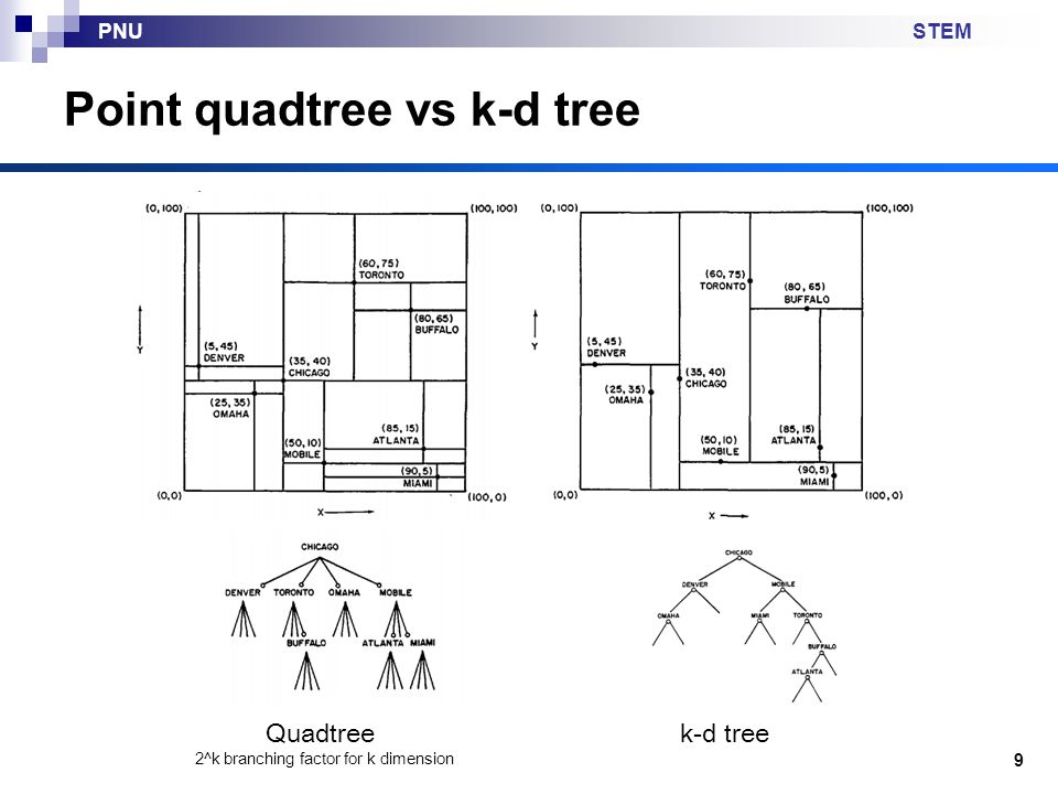 Point quadtree vs k-d tree