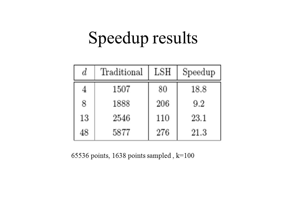 Speedup results 65536 points, 1638 points sampled , k=100