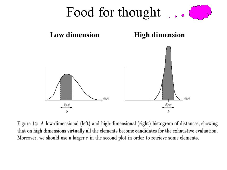 Food for thought Low dimension High dimension