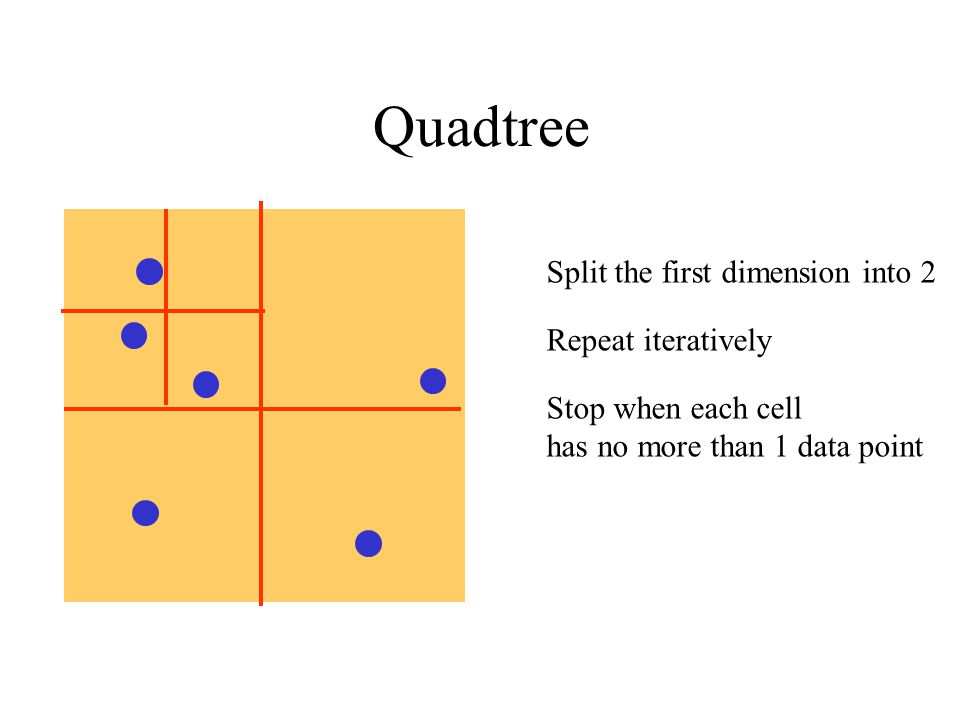 Quadtree Split the first dimension into 2 Repeat iteratively