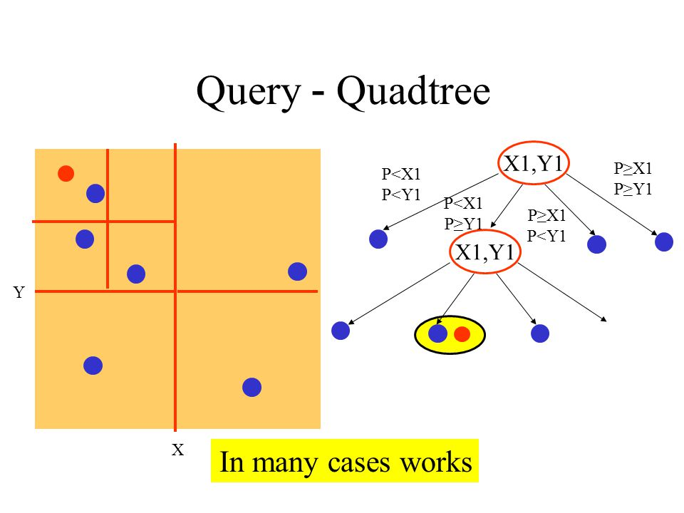 Quadtree - Query In many cases works X1,Y1 X1,Y1 P≥X1 P<X1 P≥Y1
