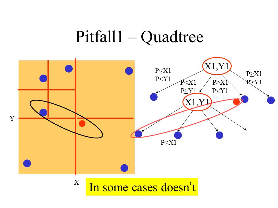 Quadtree – Pitfall1 In some cases doesn't X1,Y1 X1,Y1 P<X1 P<Y1