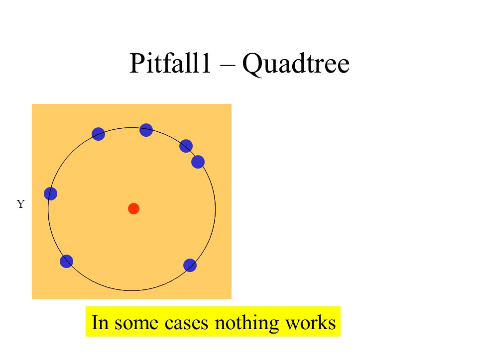 Quadtree – Pitfall1 In some cases nothing works Y X