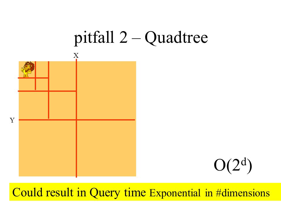 Quadtree – pitfall 2 O(2d)