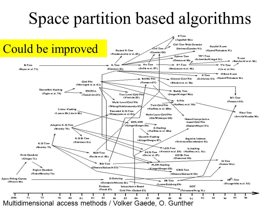 Space partition based algorithms