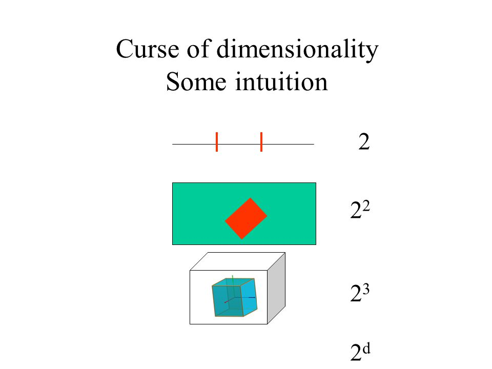 Curse of dimensionality Some intuition