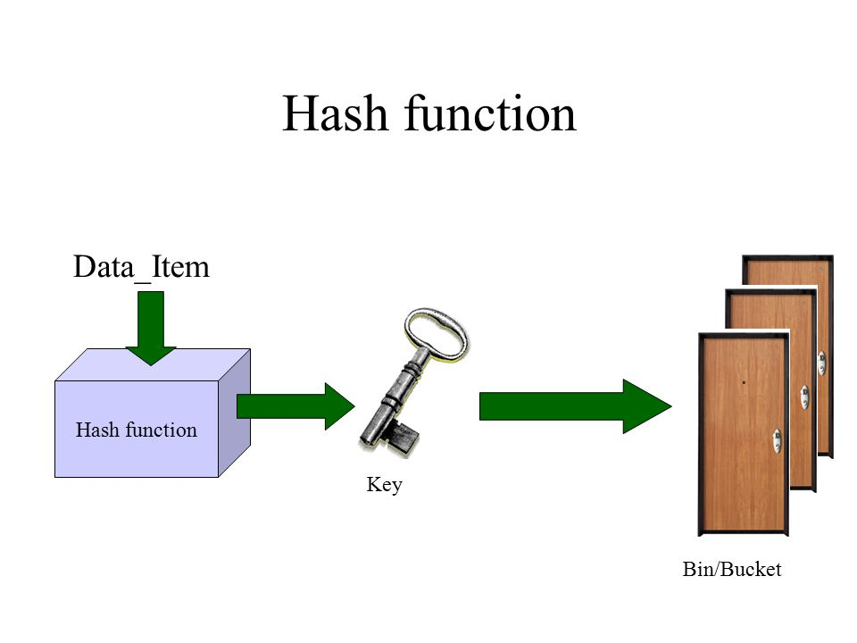 Hash function Data_Item Hash function Key Bin/Bucket