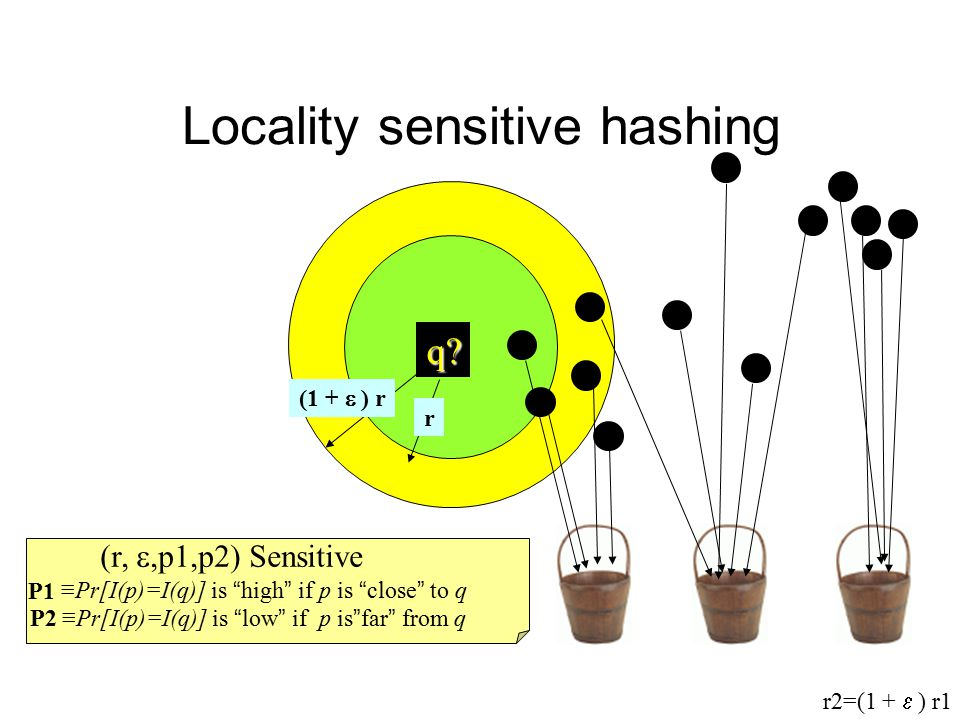 Locality sensitive hashing