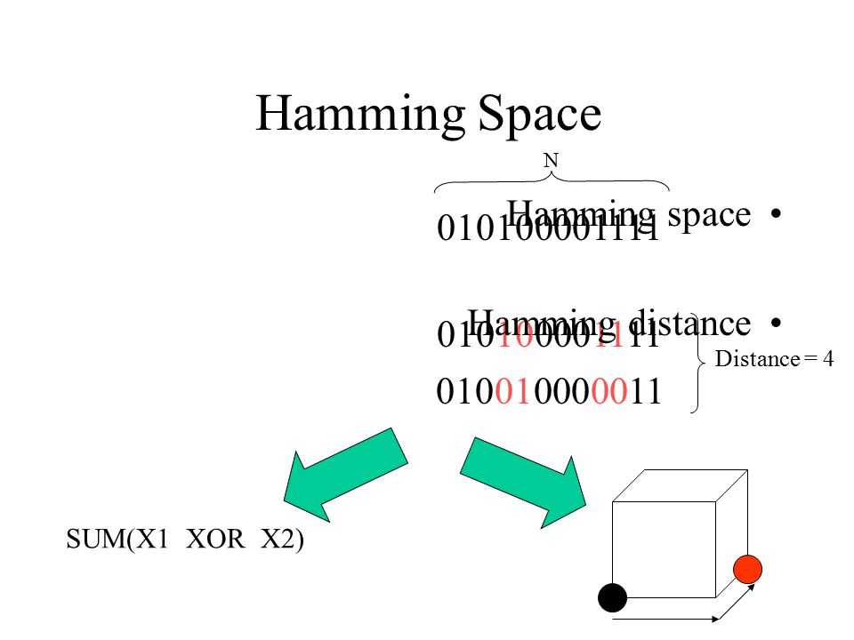 Hamming Space Hamming space 010100001111 Hamming distance 010100001111