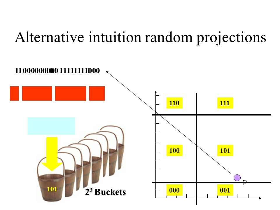 Alternative intuition random projections