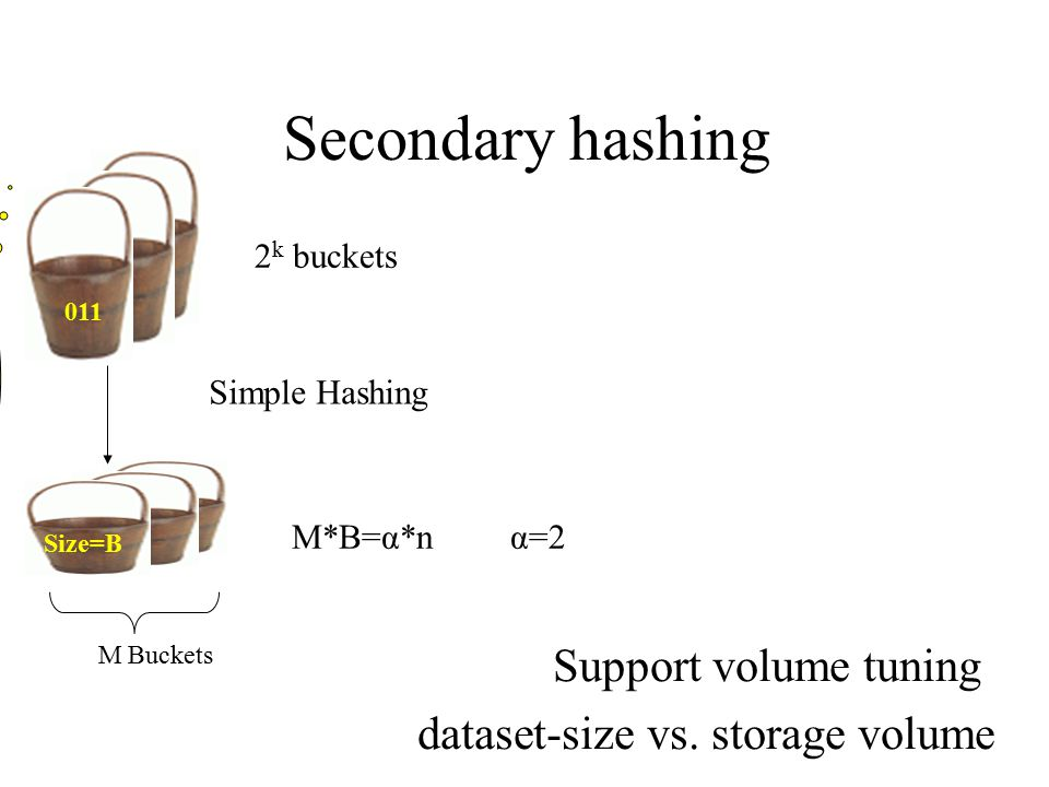 Secondary hashing Support volume tuning