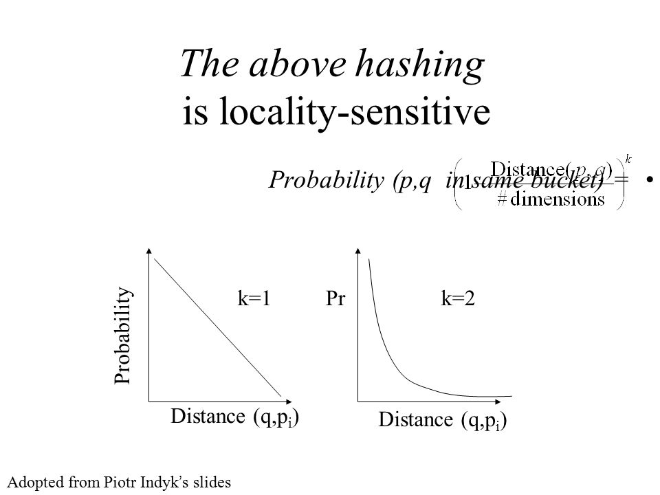 The above hashing is locality-sensitive